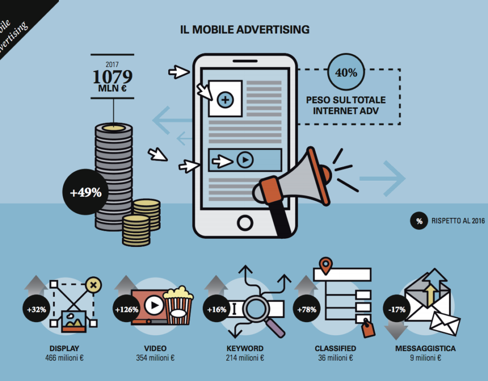 mobile advertising 2017 osservatorio politecnico