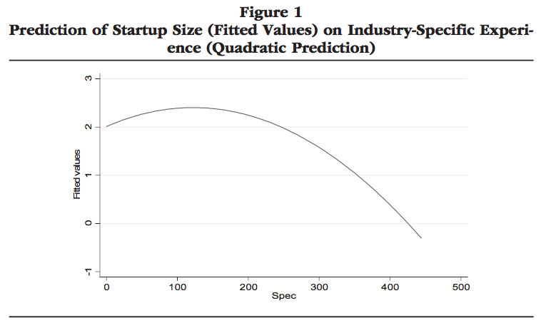 """Figura da """"Startup Size and Pre-Entry Experience: New Evidence from Italian New Manufacturing Ventures"""" di Andrea Furlan, Journal of Small Business Management"""