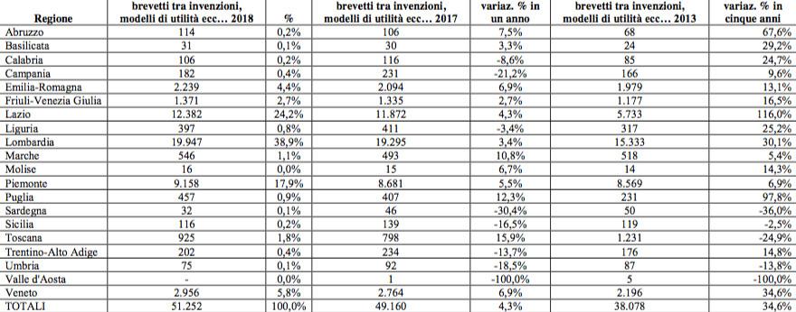 L Italia Creativa Che Cresce In 5 Anni I Brevetti Depositati Segnano 34
